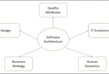 Photo of Software Technology Architecture Process