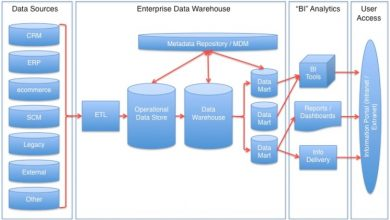 Photo of Practical Applications of an Operational Data Store