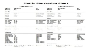 Photo of Important Factors To Consider In An Online Measurement Converter